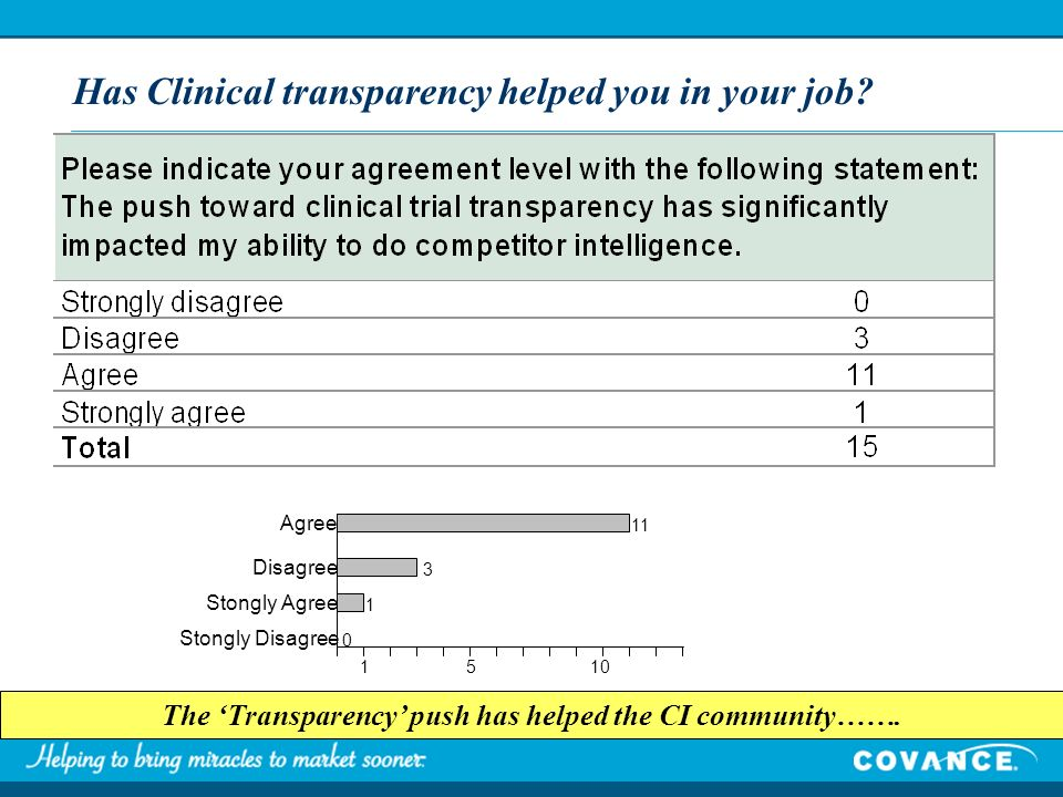 Has Clinical transparency helped you in your job? The Transparency push has helped the CI community……. Agree Disagree Stongly Agree Stongly Disagree 1