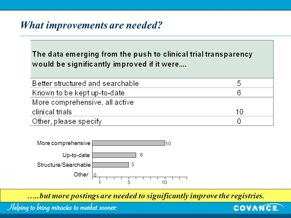 What improvements are needed? …..but more postings are needed to significantly improve the registries. More comprehensive Up-to-date Structure/Searcha