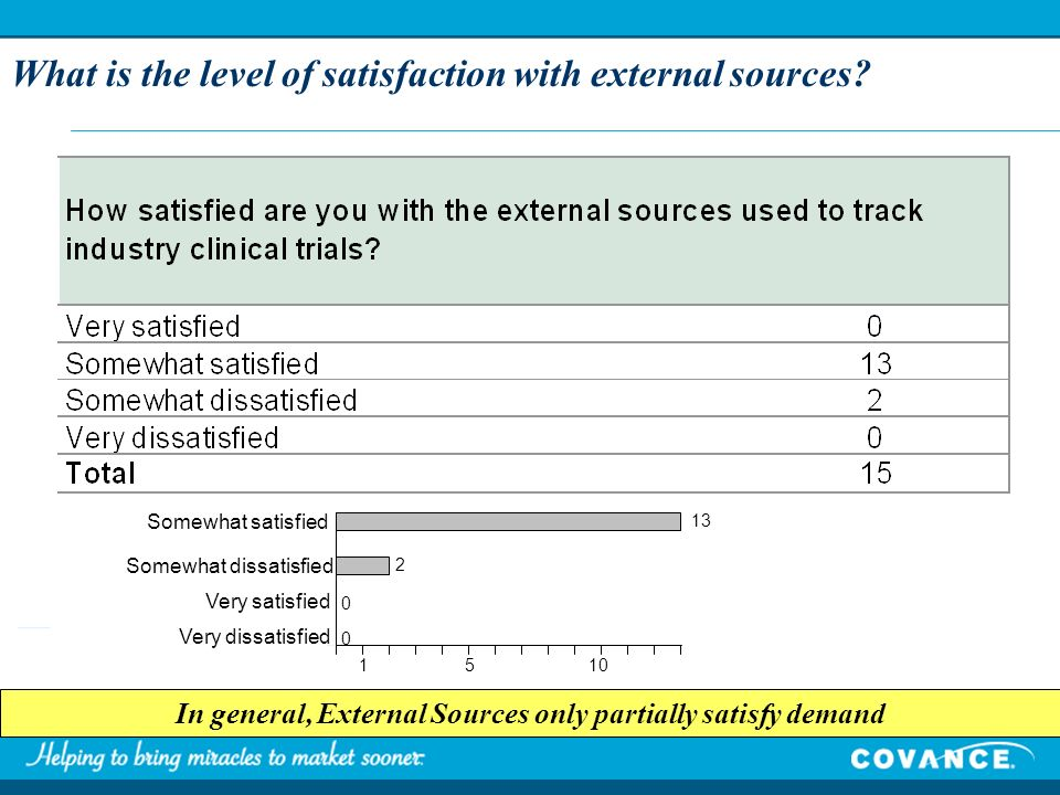 What is the level of satisfaction with external sources.