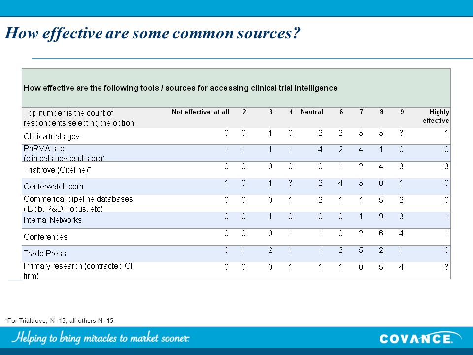 How effective are some common sources *For Trialtrove, N=13; all others N=15.