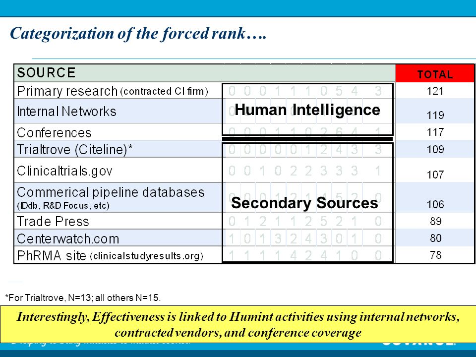 Categorization of the forced rank…. Interestingly, Effectiveness is linked to Humint activities using internal networks, contracted vendors, and confe