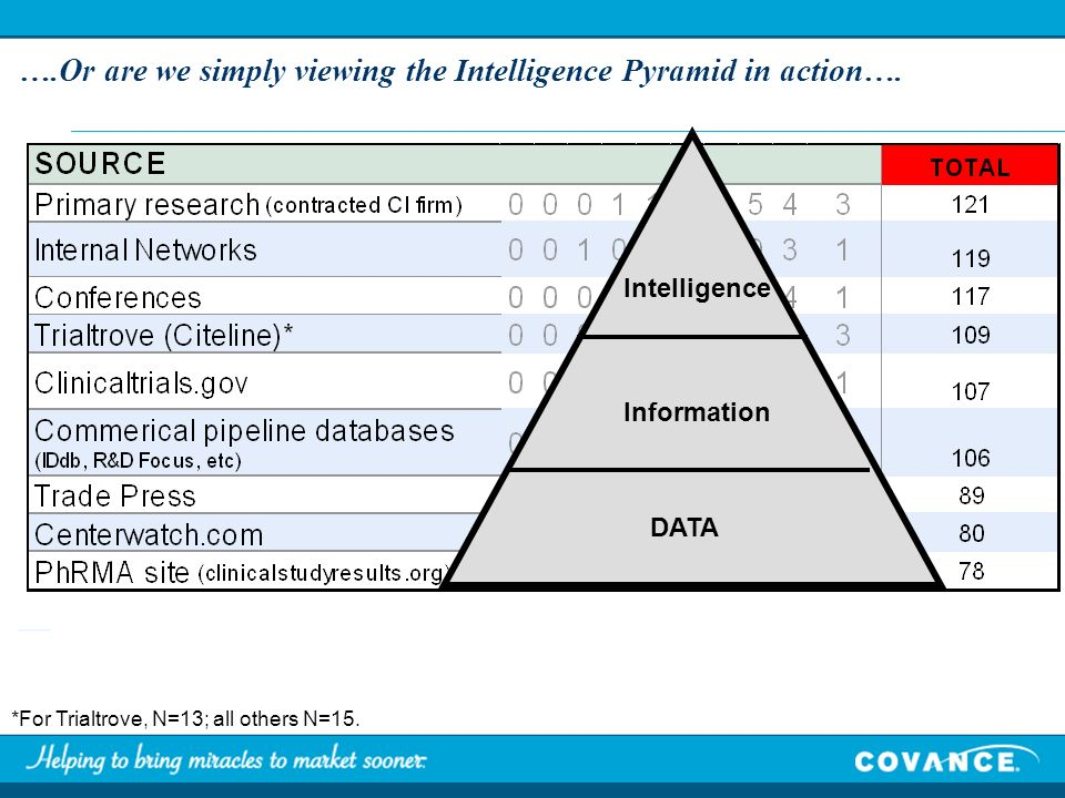 ….Or are we simply viewing the Intelligence Pyramid in action….