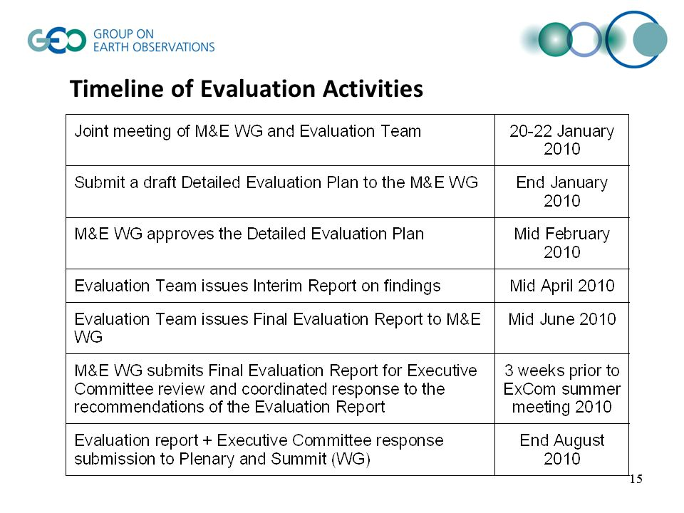 15 Timeline of Evaluation Activities 15