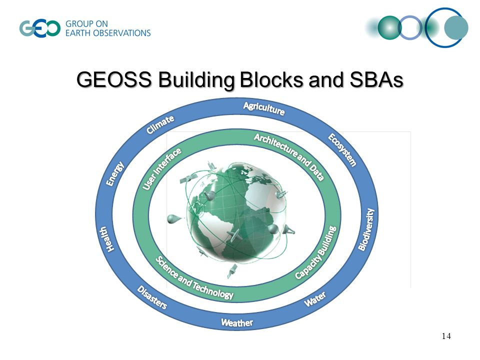 14 GEOSS Building Blocks and SBAs