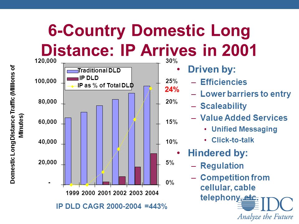 6-Country Domestic Long Distance: IP Arrives in 2001 Driven by: –Efficiencies –Lower barriers to entry –Scaleability –Value Added Services Unified Mes