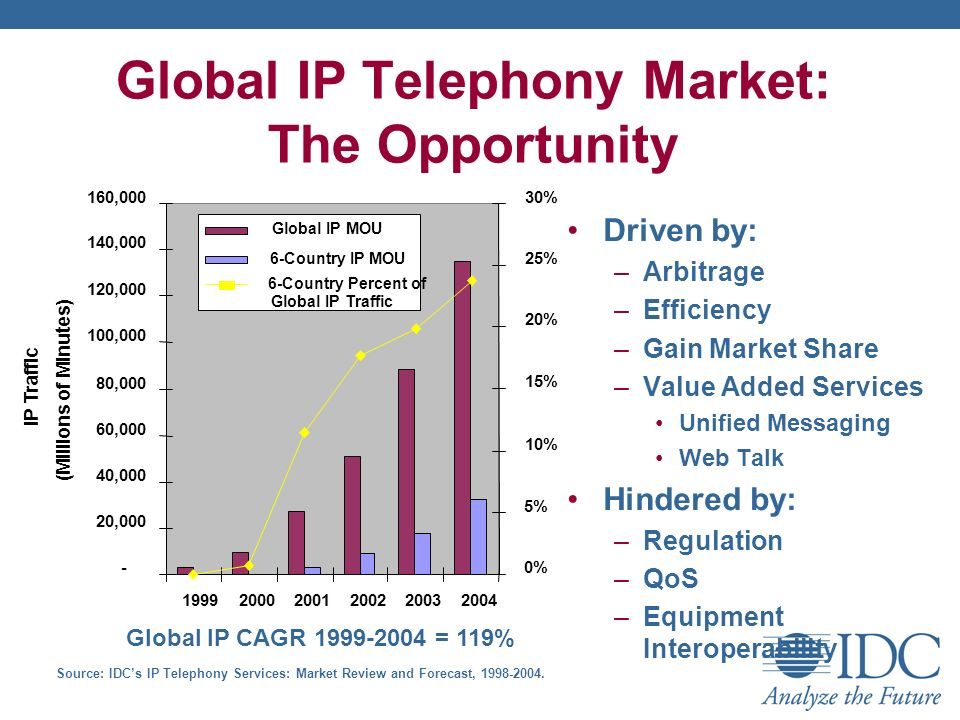 Global IP Telephony Market: The Opportunity Driven by: –Arbitrage –Efficiency –Gain Market Share –Value Added Services Unified Messaging Web Talk Hindered by: –Regulation –QoS –Equipment Interoperability Source: IDCs IP Telephony Services: Market Review and Forecast,