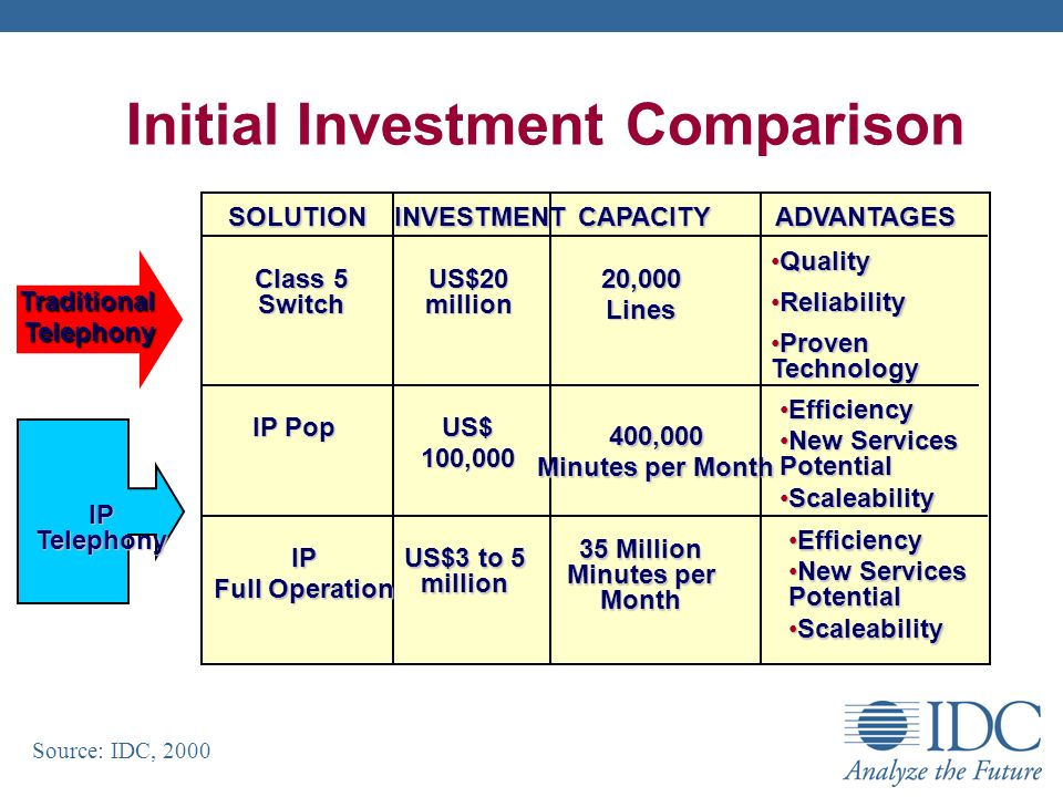 Initial Investment Comparison Source: IDC, 2000 SOLUTION SOLUTION INVESTMENT INVESTMENT CAPACITY CAPACITYADVANTAGES QualityQuality ReliabilityReliability Proven TechnologyProven Technology EfficiencyEfficiency New Services PotentialNew Services Potential ScaleabilityScaleability EfficiencyEfficiency New Services PotentialNew Services Potential ScaleabilityScaleability TraditionalTelephony IP Telephony Class 5 Switch IP Pop IP Full Operation US$20 million US$100,000 US$3 to 5 million 20,000Lines 400,000 Minutes per Month 35 Million Minutes per Month