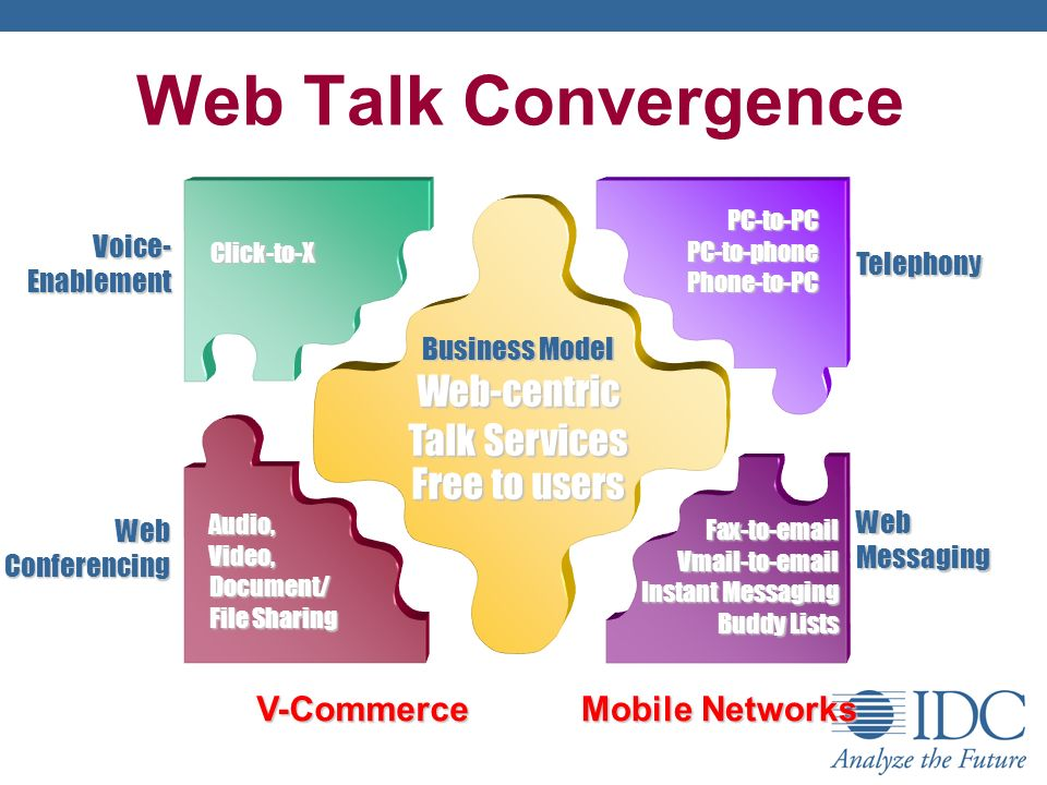 Web Talk Convergence Business Model Web-centric Talk Services Free to users Fax-to- Vmail-to- Instant Messaging Buddy Lists WebMessaging PC-to-PCPC-to-phonePhone-to-PC Telephony Audio,Video,Document/ File Sharing WebConferencing Click-to-X Voice-Enablement V-Commerce Mobile Networks