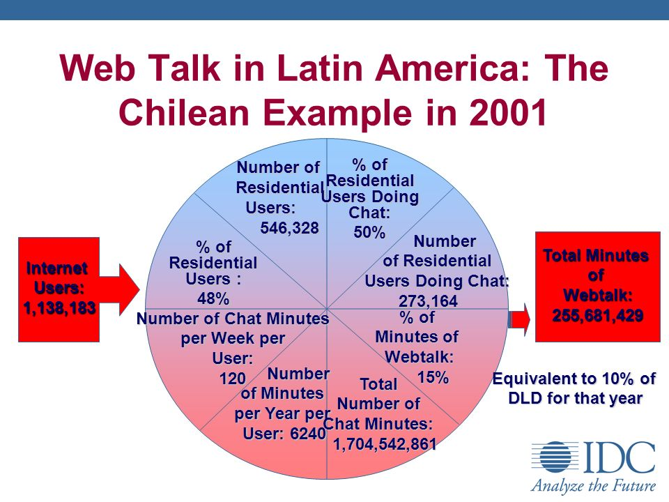 Web Talk in Latin America: The Chilean Example in 2001 Total Minutes ofWebtalk:255,681,429 % of Residential Users : 48% Number of Number of Residential Residential Users: Users: 546, ,328 % of Residential Users Doing Chat: 50% Number Number of Residential of Residential Users Doing Chat: Users Doing Chat:273,164 Number of Chat Minutes per Week per User:120 Number Number of Minutes per Year per User: 6240 User: 6240 Total Number of Chat Minutes: 1,704,542,861 1,704,542,861 % of Minutes of Webtalk: Webtalk: 15% 15% InternetUsers:1,138,183 Equivalent to 10% of DLD for that year
