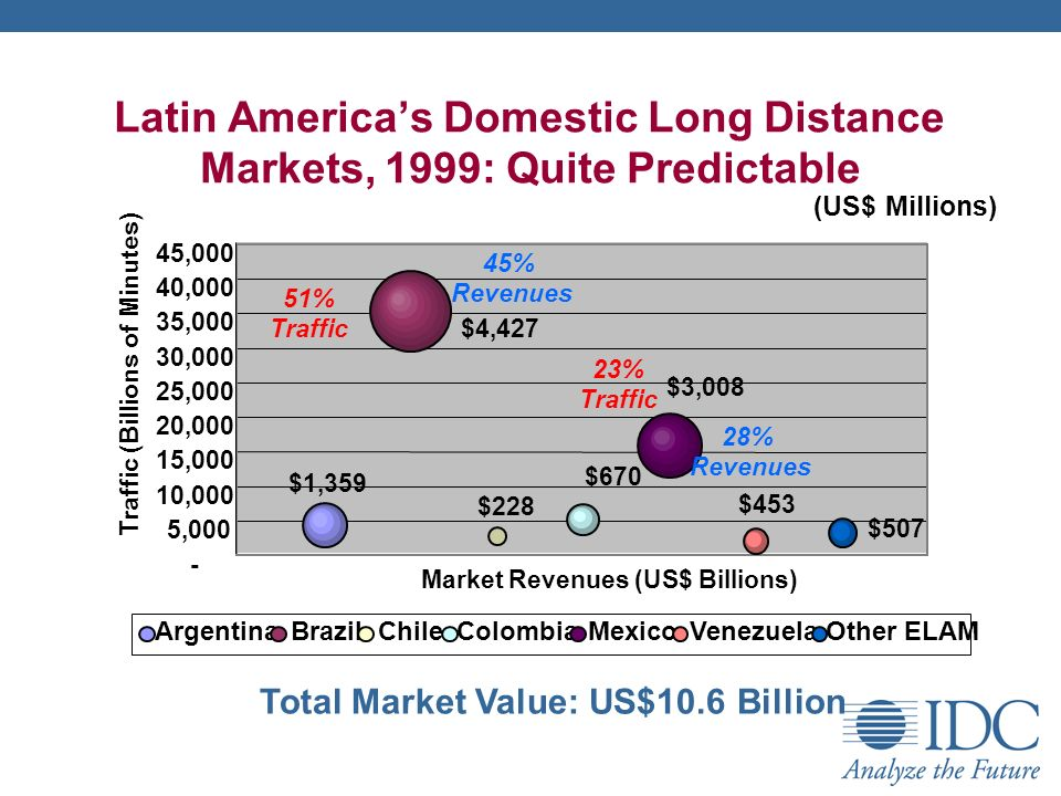 Latin Americas Domestic Long Distance Markets, 1999: Quite Predictable Total Market Value: US$10.6 Billion $1,359 $4,427 $228 $670 $3,008 $453 $ ,000 10,000 15,000 20,000 25,000 30,000 35,000 40,000 45,000 Market Revenues (US$ Billions) Traffic (Billions of Minutes) 28% Revenues (US$ Millions) 45% Revenues ArgentinaBrazilChileColombiaMexicoVenezuelaOther ELAM 51% Traffic 23% Traffic