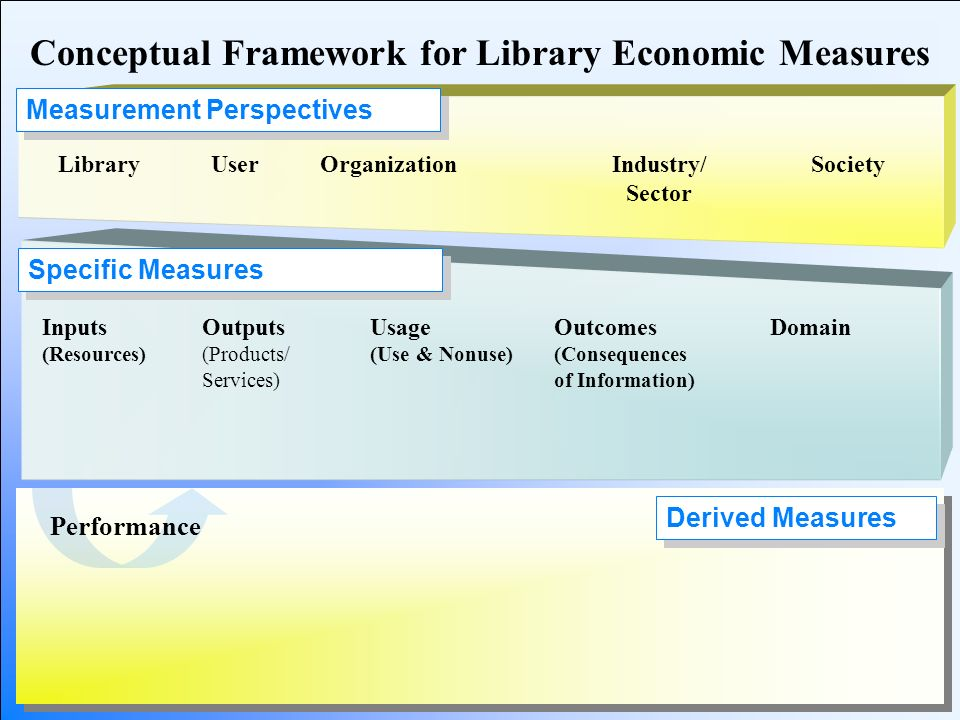 Derived Measures Performance Specific Measures Measurement Perspectives Conceptual Framework for Library Economic Measures Inputs (Resources) Outputs