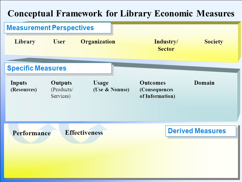 Derived Measures Performance Effectiveness Specific Measures Measurement Perspectives Conceptual Framework for Library Economic Measures Inputs (Resou