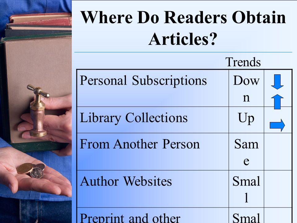 Where Do Readers Obtain Articles? Personal SubscriptionsDow n Library CollectionsUp From Another PersonSam e Author WebsitesSmal l Preprint and other