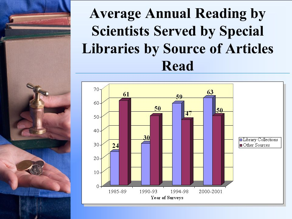Average Annual Reading by Scientists Served by Special Libraries by Source of Articles Read