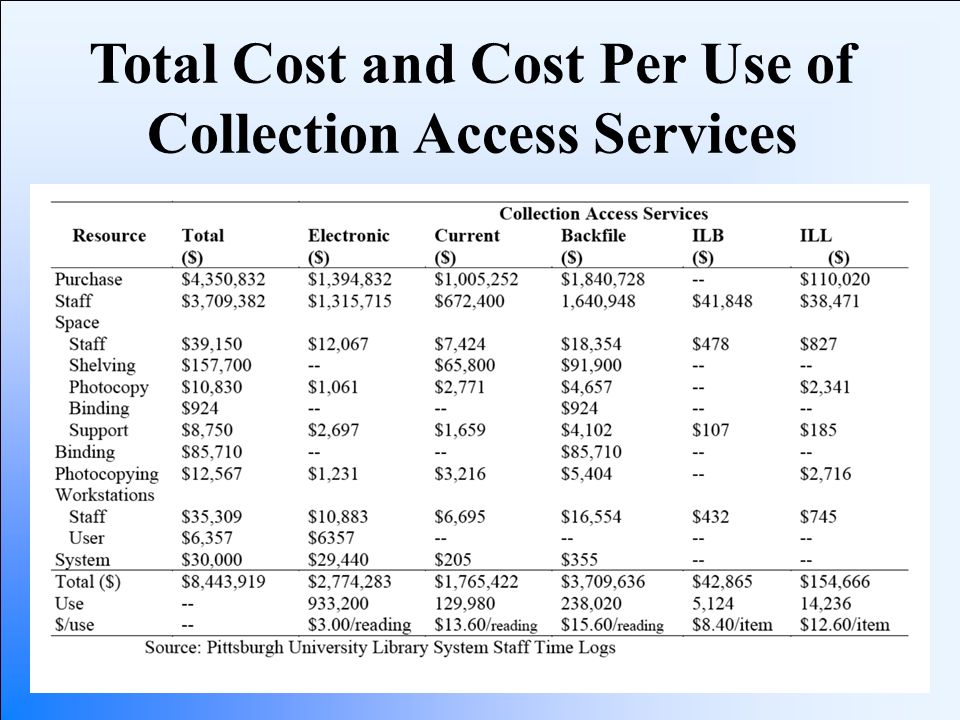 Total Cost and Cost Per Use of Collection Access Services