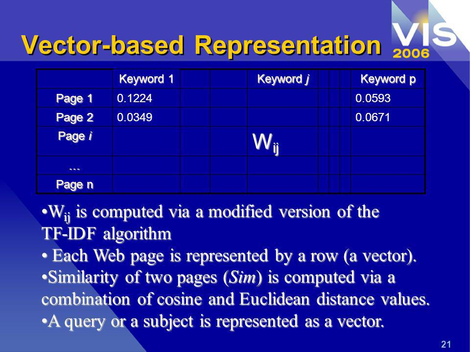21 Vector-based Representation Keyword 1 Keyword j Keyword p Page Page Page i W ij … Page n W ij is computed via a modified version of theW ij is computed via a modified version of the TF-IDF algorithm Each Web page is represented by a row (a vector).