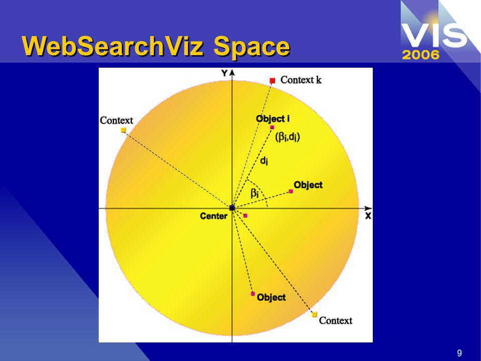 20 WebSearchViz architecture Search Engine A query Web search results Lexical Analysis Visualization Mechanism Vector-based representation Vector-based representation Subjects of interest Display