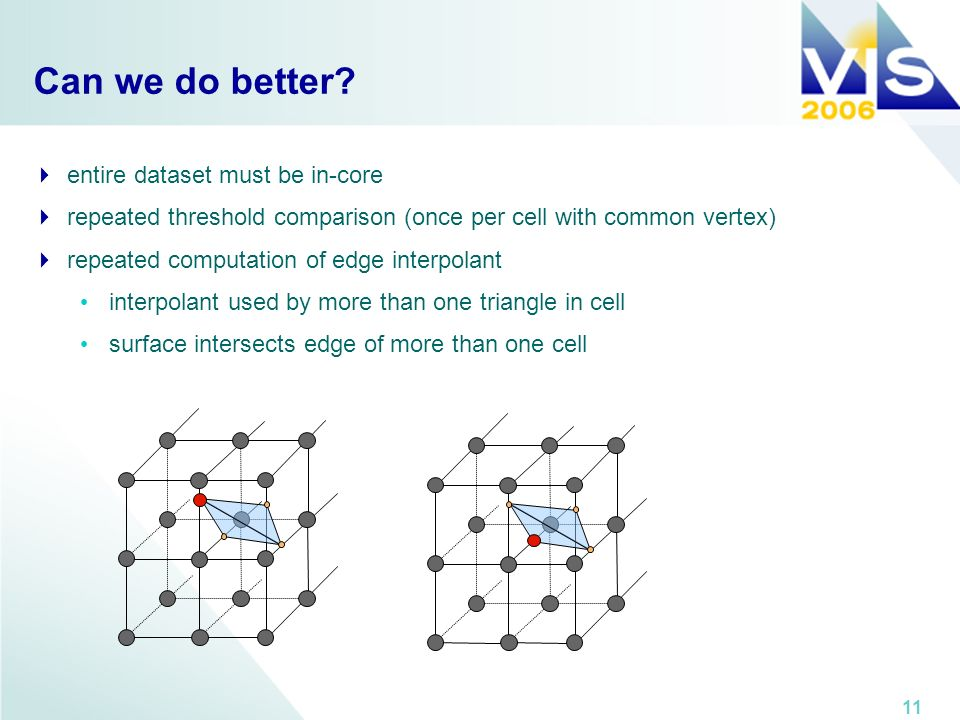 11 Can we do better? entire dataset must be in-core repeated threshold comparison (once per cell with common vertex) repeated computation of edge inte