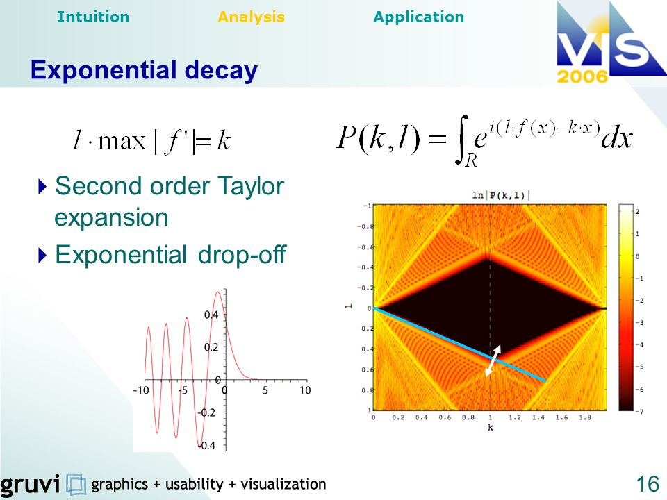16 Exponential decay Intuition Analysis Application Second order Taylor expansion Exponential drop-off