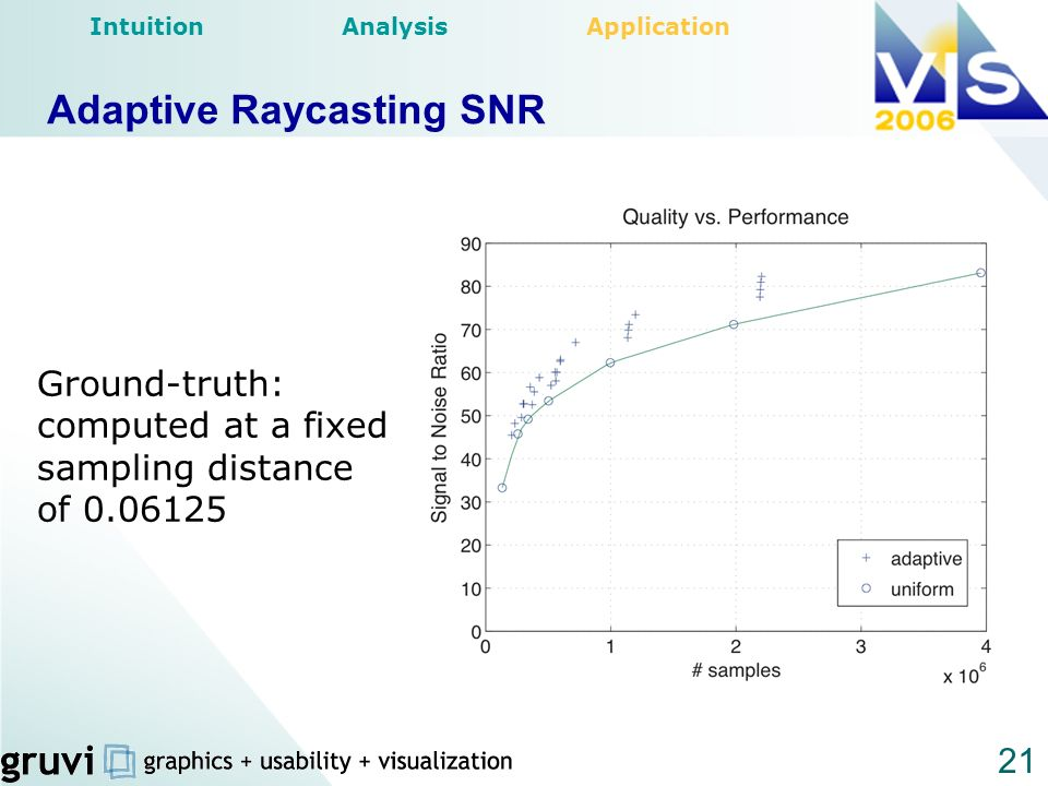 21 Adaptive Raycasting SNR Ground-truth: computed at a fixed sampling distance of 0.06125 Intuition Analysis Application