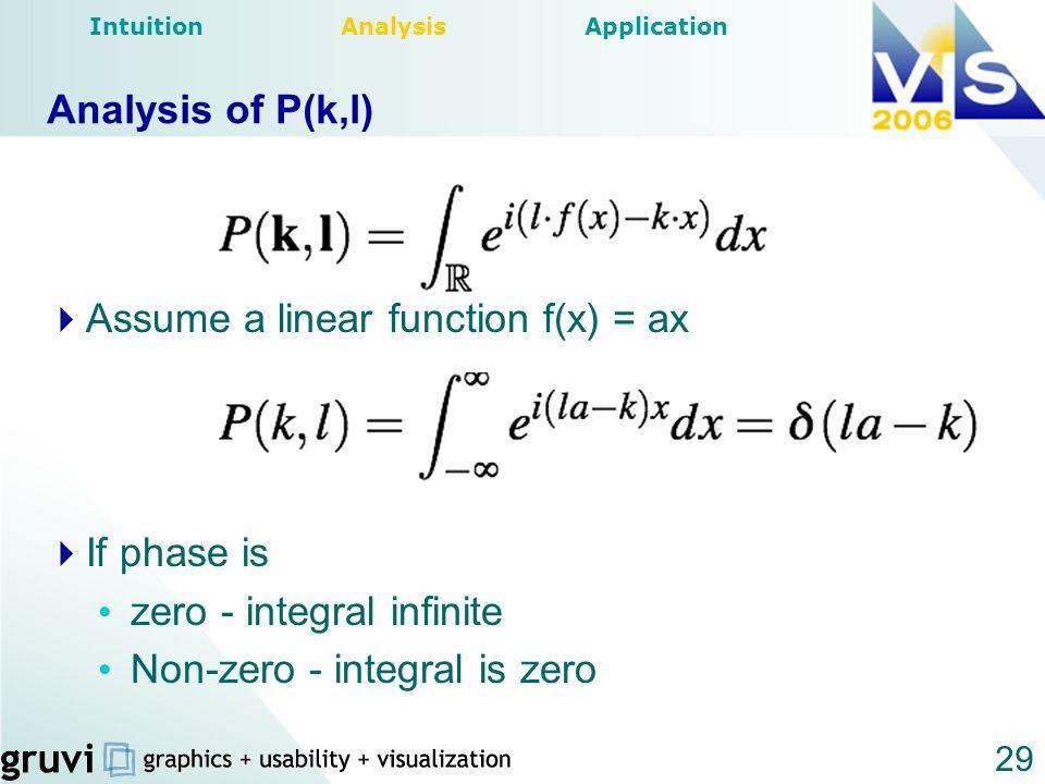 29 Assume a linear function f(x) = ax If phase is zero - integral infinite Non-zero - integral is zero Analysis of P(k,l) Intuition Analysis Applicati