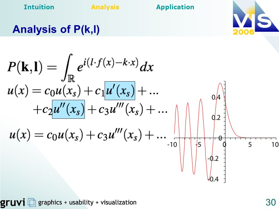 30 Analysis of P(k,l) Intuition Analysis Application