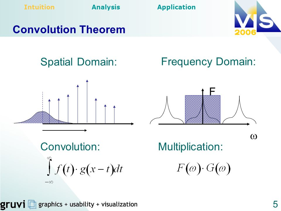 5 Spatial Domain: Frequency Domain: Multiplication:Convolution: Convolution Theorem Intuition Analysis Application F
