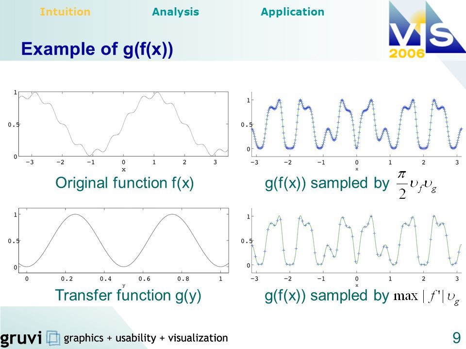 9 Example of g(f(x)) Original function f(x) Transfer function g(y) g(f(x)) sampled by Intuition Analysis Application