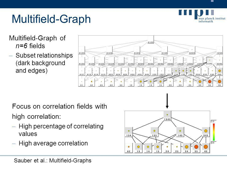Sauber et al.: Multifield-Graphs Multifield-Graph Multifield-Graph of n=6 fields –Subset relationships (dark background and edges) Focus on correlation fields with high correlation: –High percentage of correlating values –High average correlation