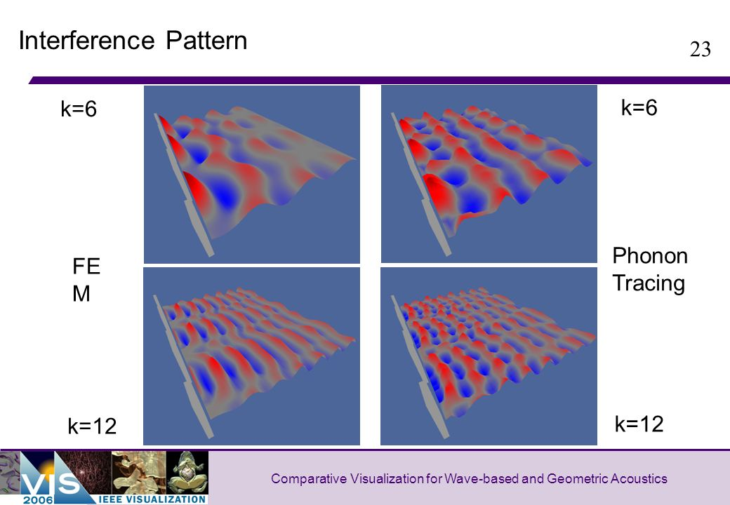 23 Comparative Visualization for Wave-based and Geometric Acoustics Interference Pattern k=6 k=12 FE M Phonon Tracing