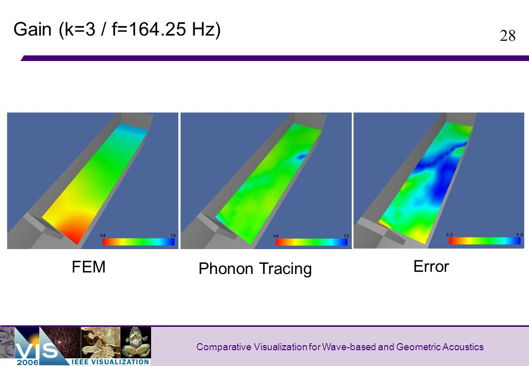 28 Comparative Visualization for Wave-based and Geometric Acoustics Gain (k=3 / f= Hz) FEM Phonon Tracing Error