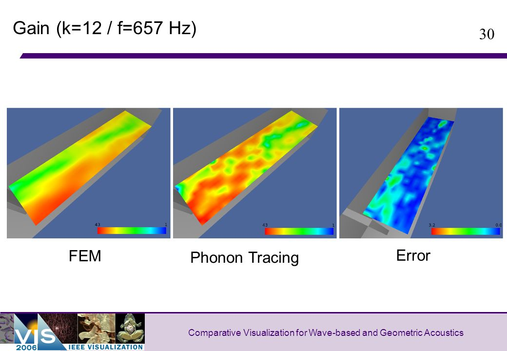30 Comparative Visualization for Wave-based and Geometric Acoustics Gain (k=12 / f=657 Hz) FEM Phonon Tracing Error