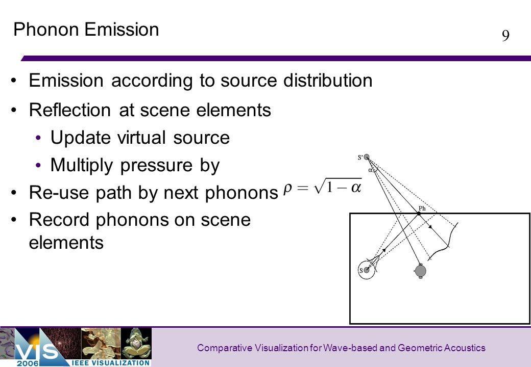 9 Comparative Visualization for Wave-based and Geometric Acoustics Phonon Emission Reflection at scene elements Update virtual source Multiply pressure by Re-use path by next phonons Record phonons on scene elements Emission according to source distribution