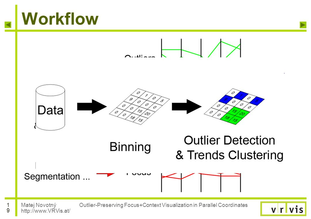 Matej Novotný http://www.VRVis.at/ 1919 Outlier-Preserving Focus+Context Visualization in Parallel Coordinates Workflow