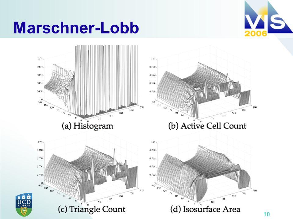 10 Marschner-Lobb