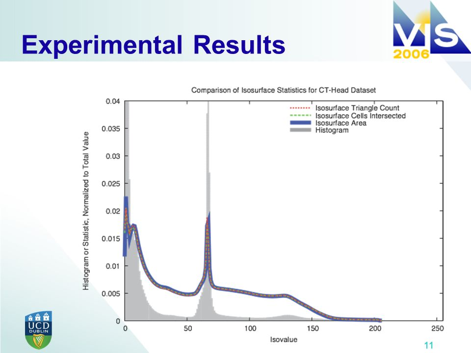 11 Experimental Results