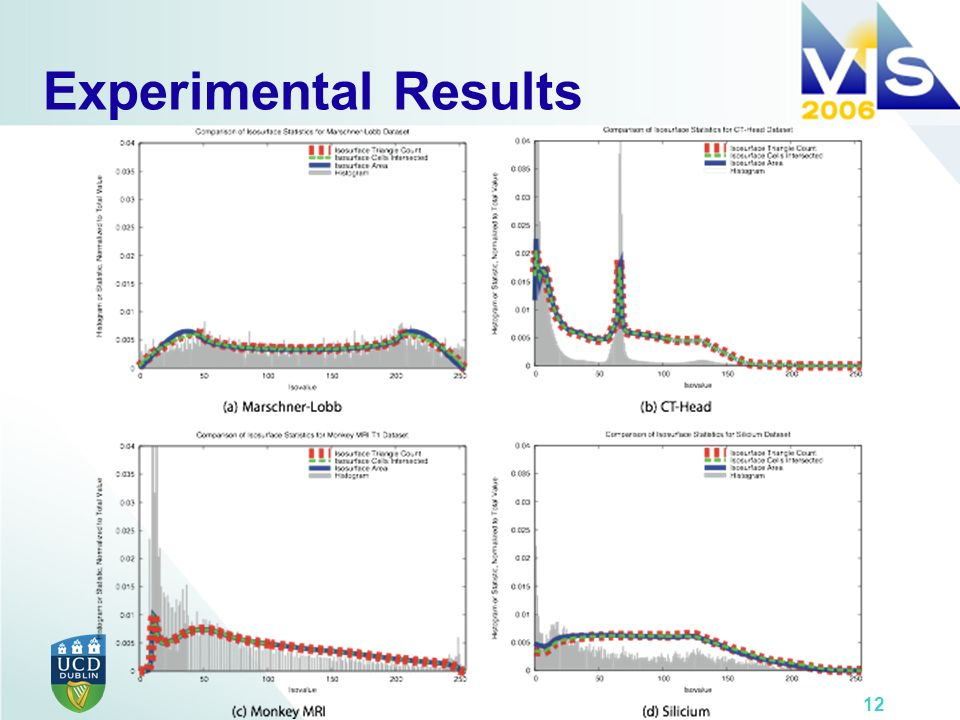 12 Experimental Results