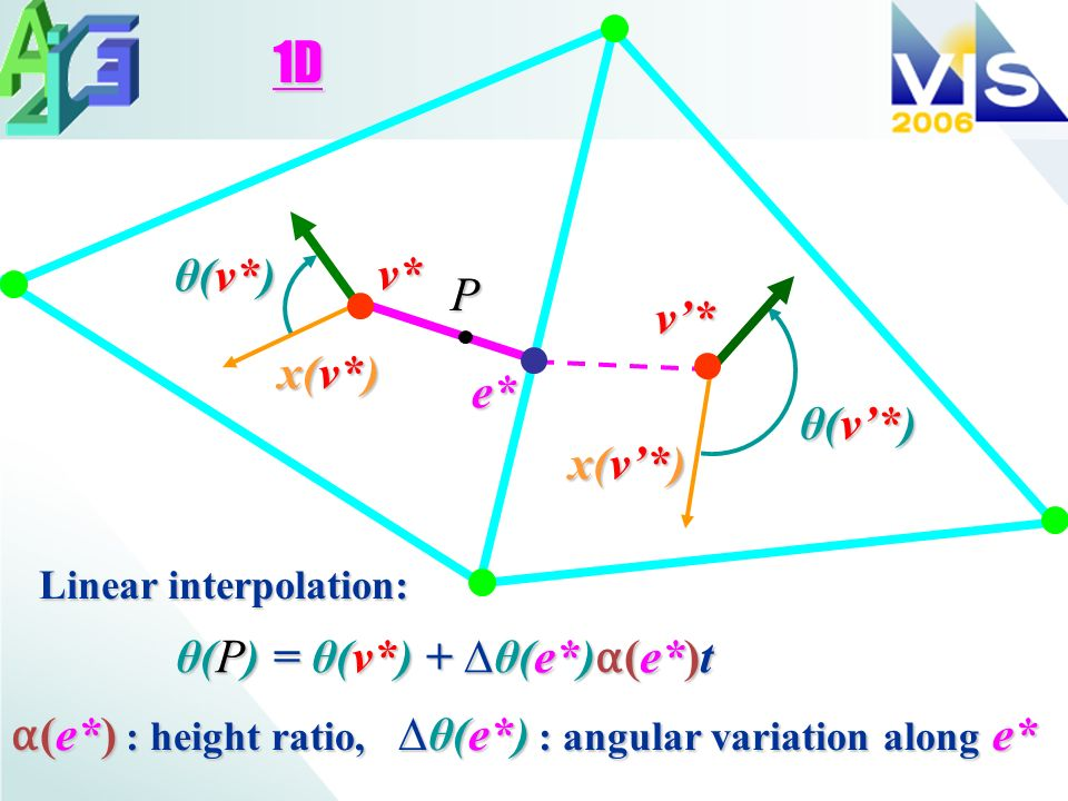 e* x(v*) P Linear interpolation: (e*) : height ratio,θ(e*) : angular variation along e* (e*) : height ratio,θ(e*) : angular variation along e* 1D θ(P)