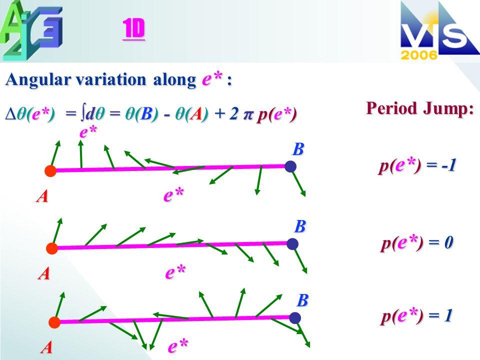 1D p( e* ) = -1 θ(e*) = dθ = θ(B) - θ(A) + 2 π p(e*)θ(e*) = dθ = θ(B) - θ(A) + 2 π p(e*) Angular variation along e* : e* Period Jump: e* B A p( e* ) =