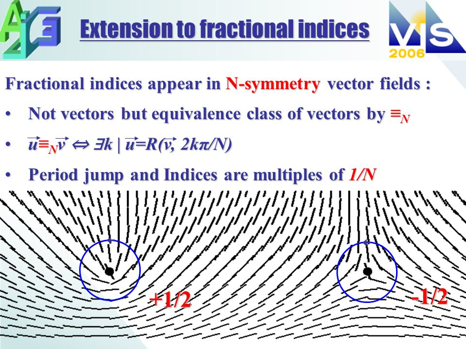 Fractional indices appear in N-symmetry vector fields : Not vectors but equivalence class of vectors by NNot vectors but equivalence class of vectors by N u N v k | u=R(v, 2kπ/N)u N v k | u=R(v, 2kπ/N) Period jump and Indices are multiples of 1/NPeriod jump and Indices are multiples of 1/N Extension to fractional indices -1/2 +1/2