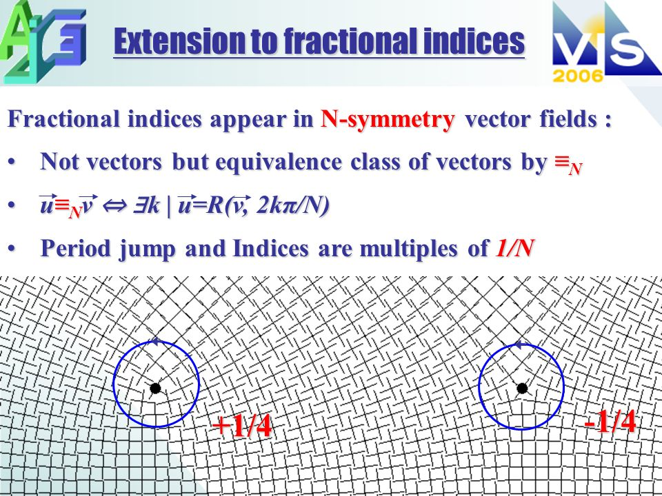 Fractional indices appear in N-symmetry vector fields : Not vectors but equivalence class of vectors by NNot vectors but equivalence class of vectors by N u N v k | u=R(v, 2kπ/N)u N v k | u=R(v, 2kπ/N) Period jump and Indices are multiples of 1/NPeriod jump and Indices are multiples of 1/N Extension to fractional indices -1/4 +1/4