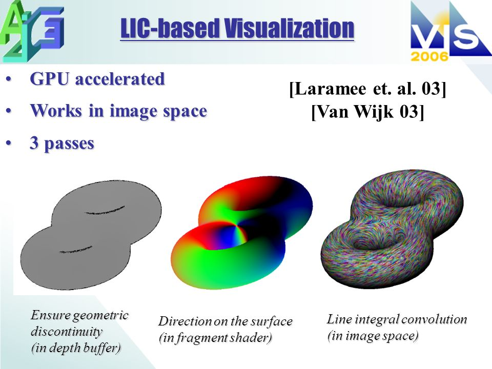 GPU acceleratedGPU accelerated Works in image spaceWorks in image space 3 passes3 passes Ensure geometric discontinuity (in depth buffer) Direction on the surface (in fragment shader) Line integral convolution (in image space) LIC-based Visualization [Laramee et.