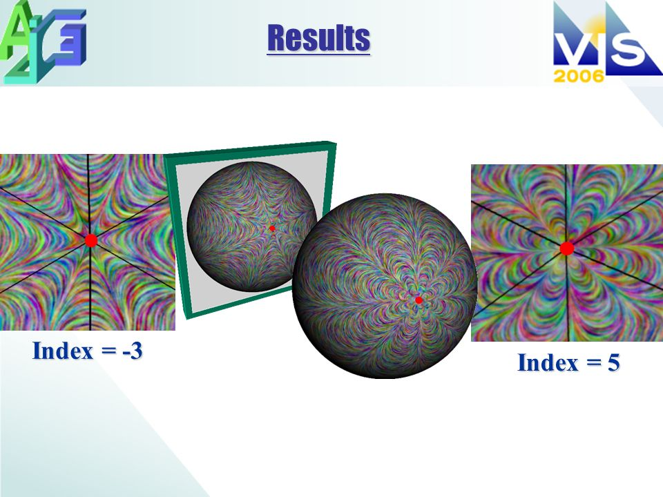 Results Index = -3 Index = 5