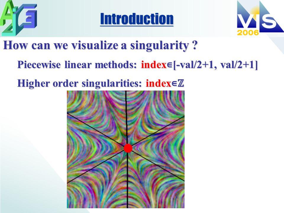 Basic idea:Basic idea: 2D vectors are complex re iθ2D vectors are complex re iθ Interpolate r and θInterpolate r and θ Justification:Justification: Singularity = ( r =0, θ undefined)Singularity = ( r =0, θ undefined) Singularity index depend only on θ in neighborhoodSingularity index depend only on θ in neighborhood Introduction