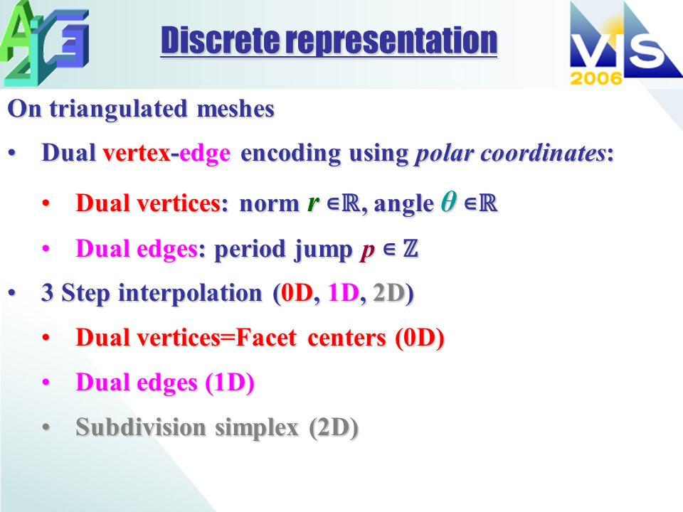 On triangulated meshes Dual vertex-edge encoding using polar coordinates:Dual vertex-edge encoding using polar coordinates: Dual vertices: norm r, ang