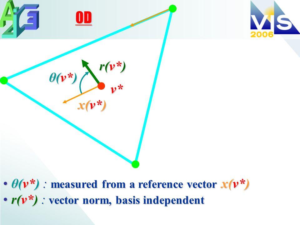 v* x(v*) θ(v*) θ(v*) : measured from a reference vector x(v*) θ(v*) : measured from a reference vector x(v*) r(v*) : vector norm, basis independent r(