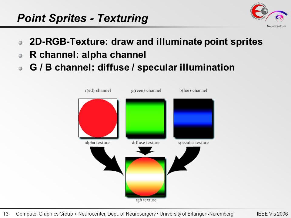 IEEE Vis 2006Computer Graphics Group + Neurocenter, Dept. of Neurosurgery University of Erlangen-Nuremberg13 Point Sprites - Texturing 2D-RGB-Texture: