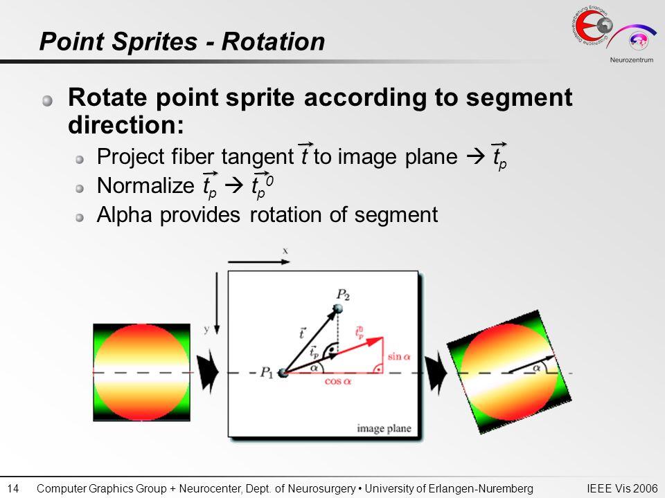 IEEE Vis 2006Computer Graphics Group + Neurocenter, Dept. of Neurosurgery University of Erlangen-Nuremberg14 Point Sprites - Rotation Rotate point spr