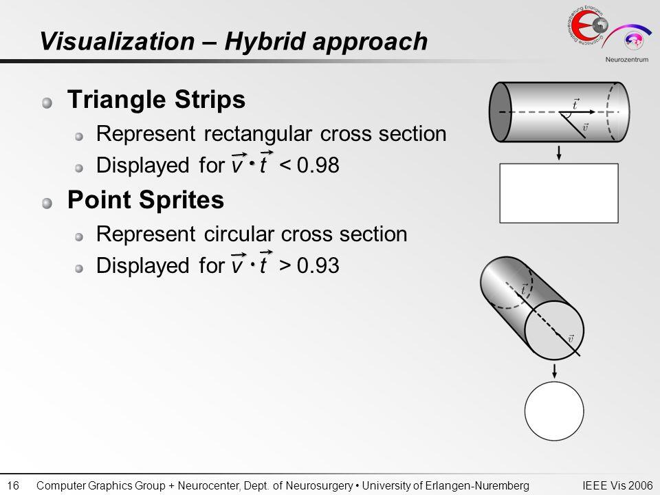 IEEE Vis 2006Computer Graphics Group + Neurocenter, Dept. of Neurosurgery University of Erlangen-Nuremberg16 Visualization – Hybrid approach Triangle