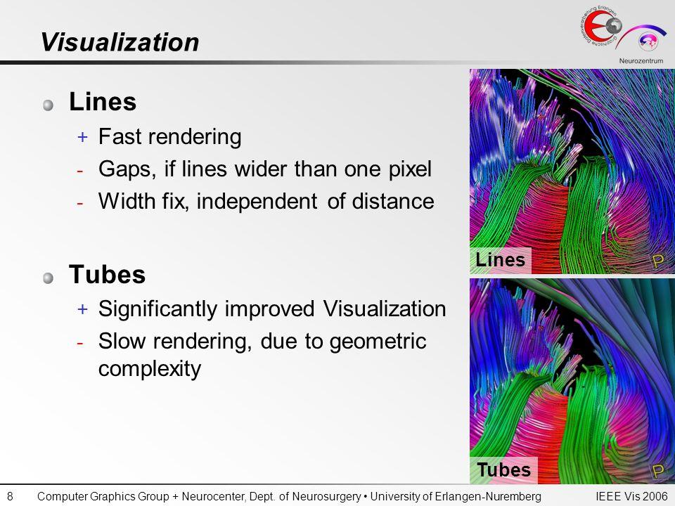 IEEE Vis 2006Computer Graphics Group + Neurocenter, Dept. of Neurosurgery University of Erlangen-Nuremberg8 Visualization Lines + Fast rendering - Gap
